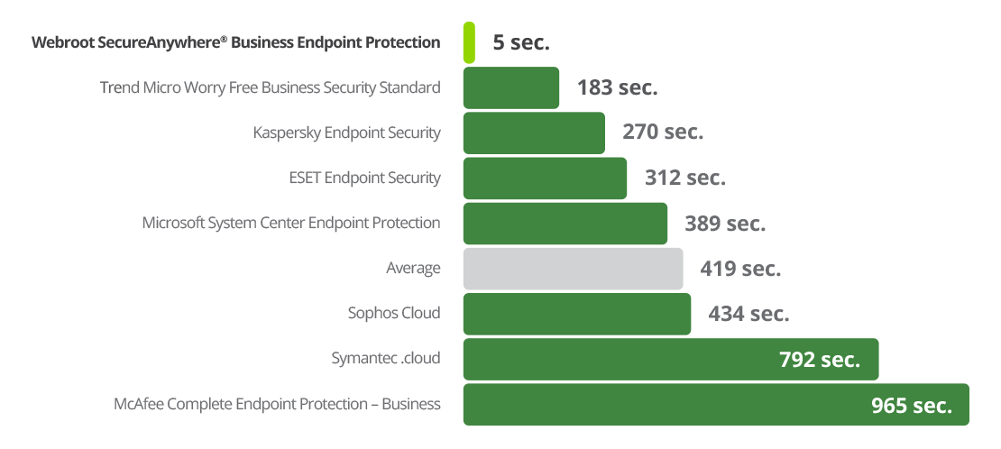 Protects endpoints over 150x faster than Symantec®