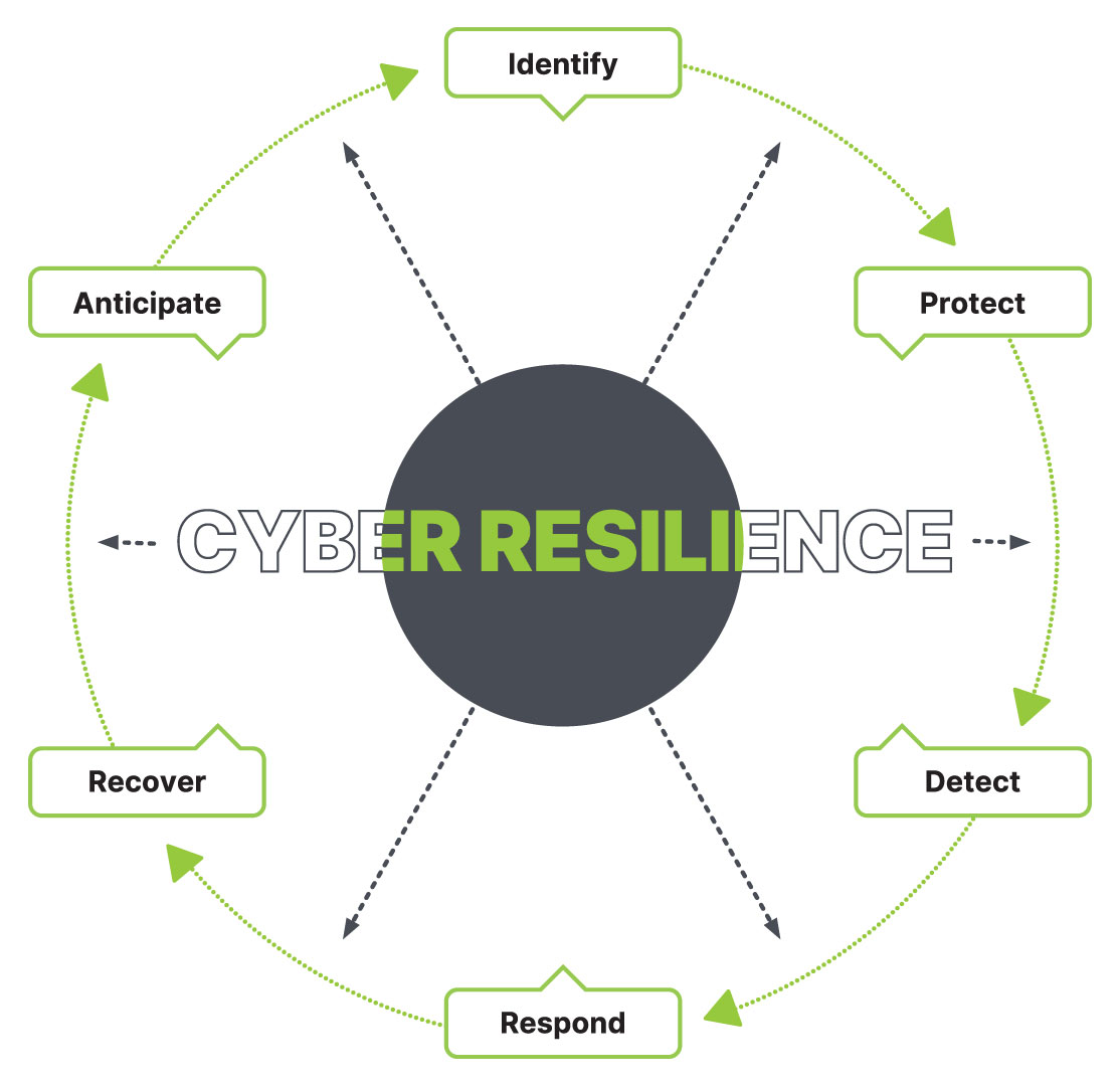 diagram showing cyber security resilience strategy