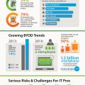 BYOD SMB Mobile Threat Infographic